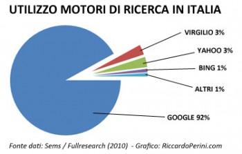 utilizzo-motori-di-ricerca-italia