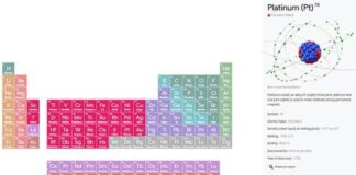 Google tavola periodica chimica